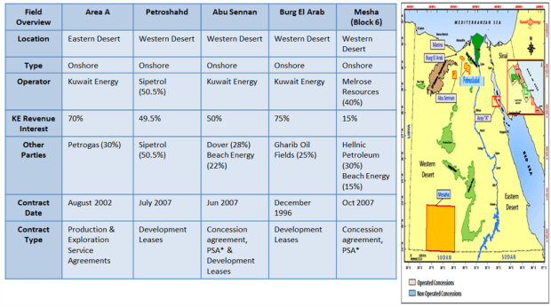 Kuwait Energy's drilling licenses in Egypt