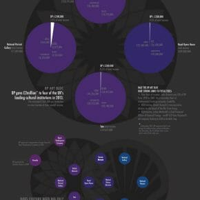Infographic: Culture Clash - Arts & Oil Money