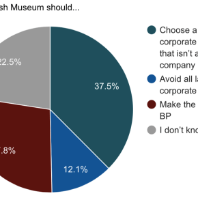 Edinburgh Festival drops BP. And 1 in 2 Londoners think British Museum should do the same